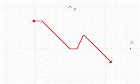 solved find  domain range    intervals