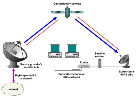 small satellite terminals vsat are vulnerable to cyber