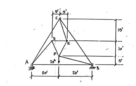 Method Of Sections Calculator by Calculate The In Each Member Of The Truss Sh