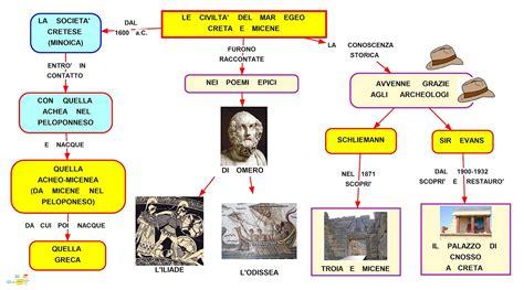 ricerca sui persiani storia prime