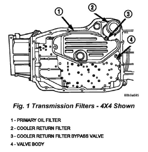 Jeep Grand Transmission Identification Tech Tip Solving Transmission Delayed Shift Condition On
