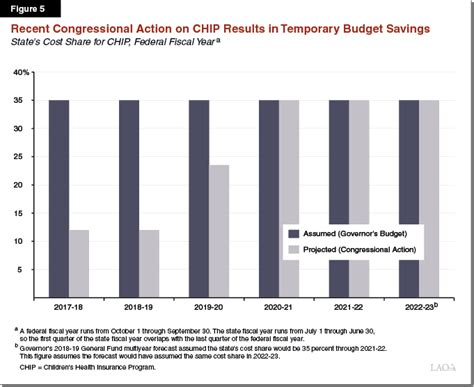 chip fmap the 2018 19 budget analysis of the health and human