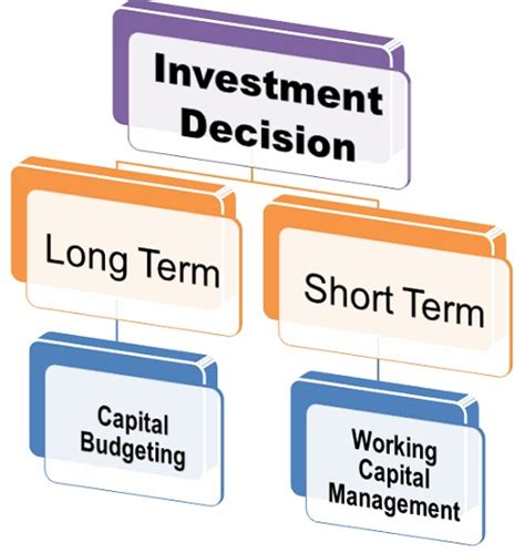 what is investment decision definition and meaning