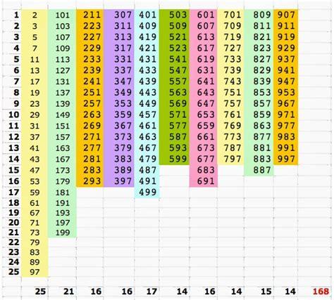 tavola numeri primi fino a 5000 la breda in rete numeri primi