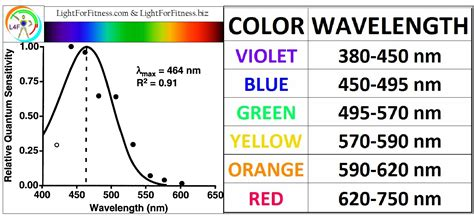 wavelength color chart melatonin spectrum light for fitness learning website