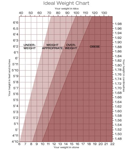 ideal weight chart with height and weight sports healthy weight chart images usseek com