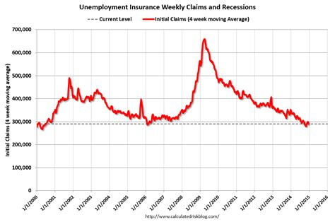 jobless claims calculated risk weekly initial unemployment claims