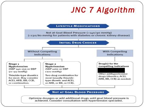 hypertension treatment algorithm hypertension
