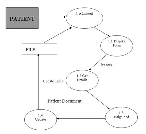 data flow diagram for website projects hospital management system project report free