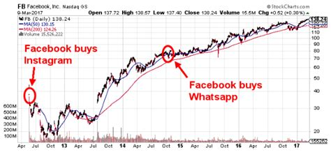 fb stock price fb stock prediction how high can facebook nasdaq fb