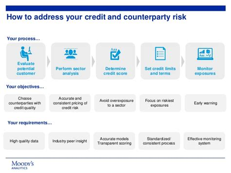 Counterparty Credit Risk Formula a holistic approach to counterparty credit risk management