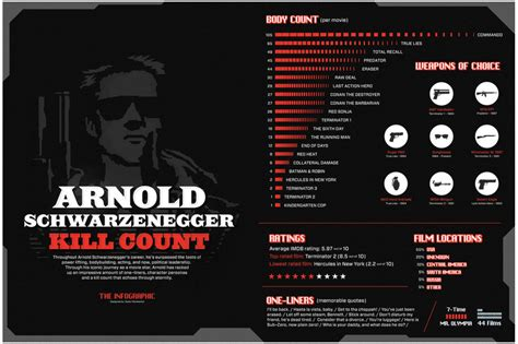 kill count arnold schwarznegger kill count visual ly