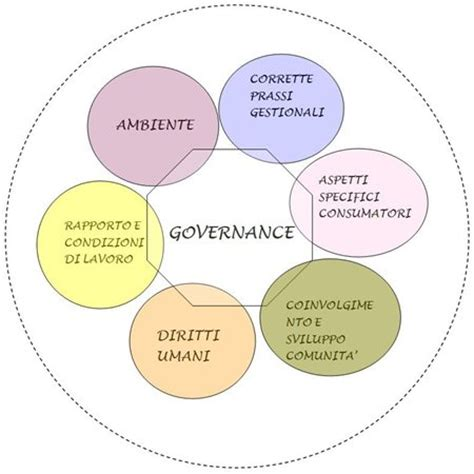 etica trento csqa certificazioni etica e responsabilit 224 sociale