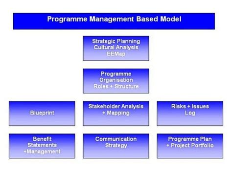 kotter suggests that leadership and management change management theories how do they help