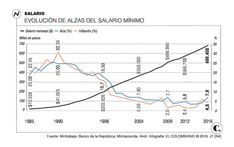 aumento mesada pensional colombia 2016 demandar 225 n el aumento del salario m 237 nimo de 2016