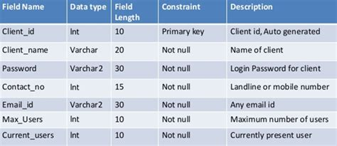 data dictionary sle template what is a sql server data dictionary and why would i want