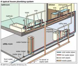 plumbing typical home plumbing system students