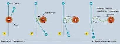 Proton Radius Puzzle Dropsea Il Raggio Protone