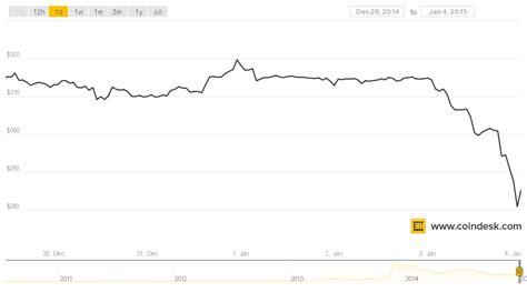 new year bitcoin crash markets weekly bitcoin s new year starts with a crash