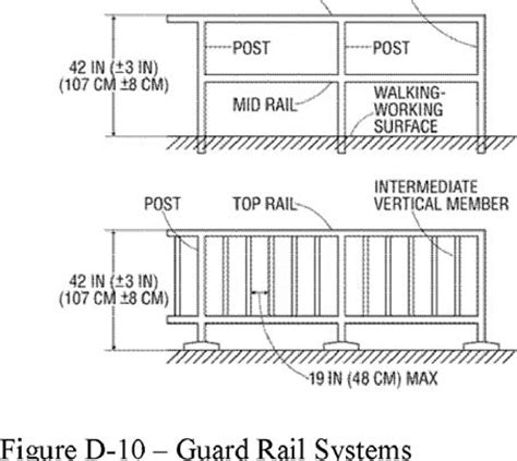 Osha Height Requirements For Handrails osha handrail requirements drawing quotes