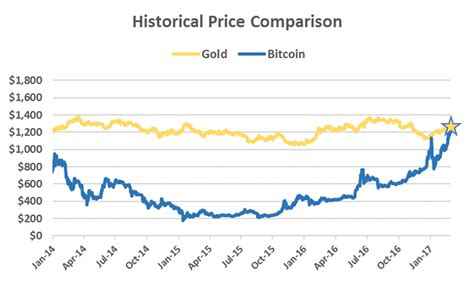 Bitcoin Gold Price | the price of bitcoin is worth more than one ounce of gold