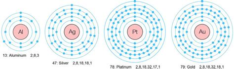 Protons Neutrons And Electrons In Silver by Gold Platinum From Copper Tested Documented Resonant