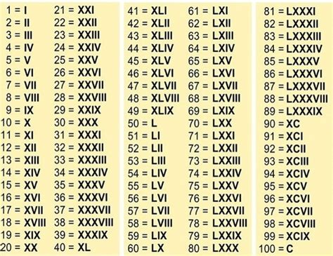 la tabla del 3 en numeros romanos n 250 meros romanos ejercicios aprende como se escriben
