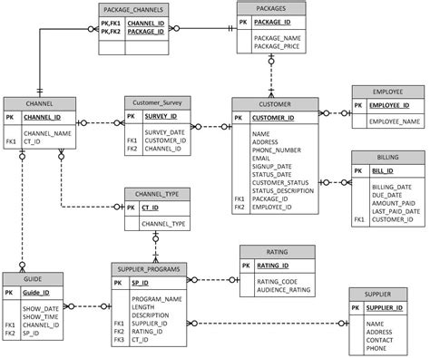 erd diagram generator entity relationship generate mysql erd best free