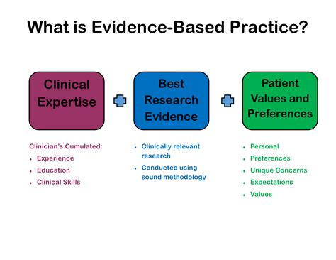 Exploring Evidence Based Practice home evidence based practice infoguides at central