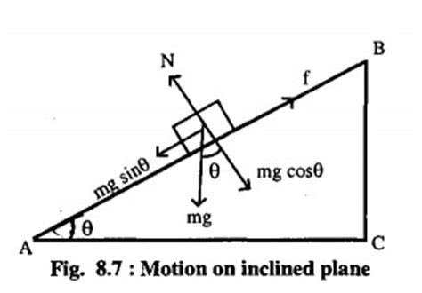 Physics Incline by Forces On An Incline Resources Ap Physics