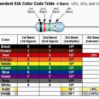 resistor color code mnemonic pdf rearranging algebraic equations using electrical