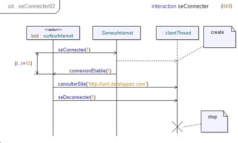 diagramme d activité uml 2 nouveaut 233 s uml 2 0 diagramme de s 233 quence