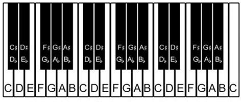 keyboard layout with notes printable piano keyboard layout lovetoknow