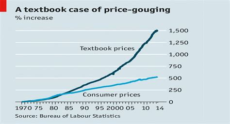 what is the average cost of a 1 bedroom apartment college textbook prices are rising at three times the rate