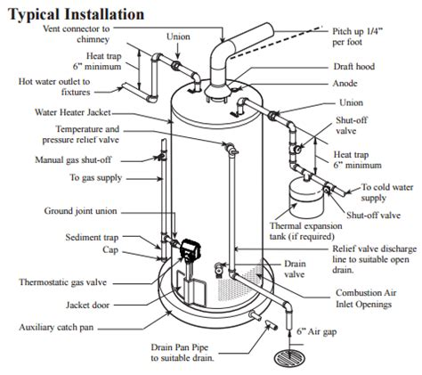 water heater safety valve installation plumbing can a thermal expansion tank be install above