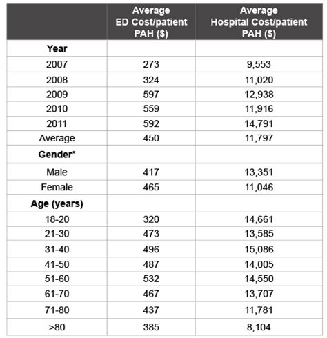Average Cost Of Emergency Room Visit by Costs Of Emergency Department Visits And Hospitalizations
