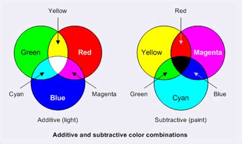 best colorspace for printing cmyk vs rgb what color space should i work in mcad