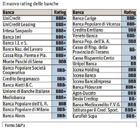 rating banche taglio rating banche italiane come investire i risparmi