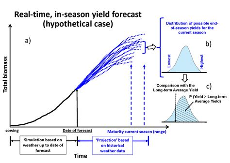 yield diagram 2016 corn yield forecasts approach and interpretation of