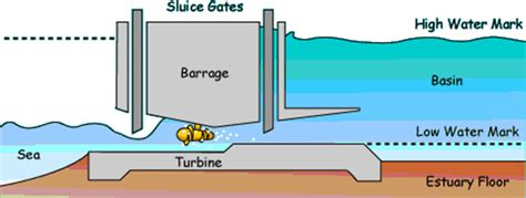 tidal barrage diagram all you need to about tidal power theearthproject