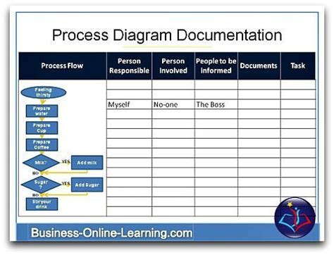 Business Process Documentation Template Free Download Aashe Process Document Template Free