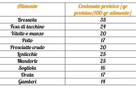 apporto proteico alimenti proteine cosa sono e in quali alimenti sono contenute