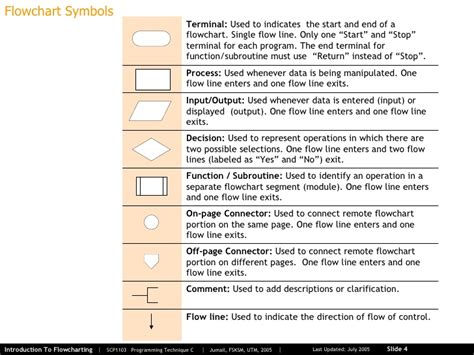 different symbols in flowchart 01 2 introduction to flowcharting