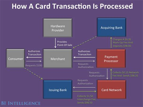Mastervision Data Card Template by New Credit Card Industry Market Competition Business Insider