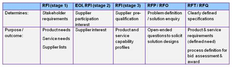 rft template what s the difference between an eoi rfp rft and rfq