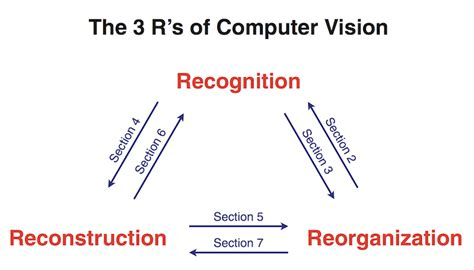 computer vision from 3d reconstruction to visual recognition synthesis lectures on computer vision books shubham tulsiani home