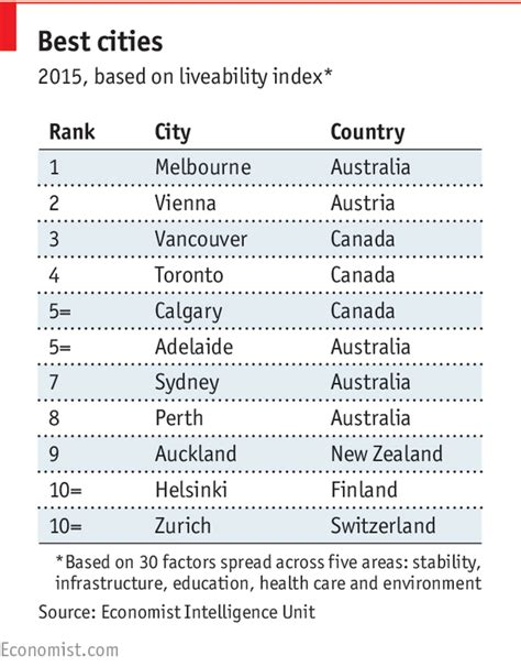 the world s most liveable cities daily chart