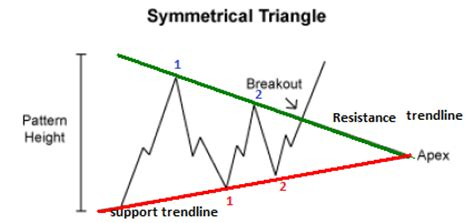 triangle pattern in trading learn to trade symmetrical triangle chart pattern in fx