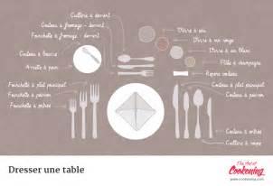 Délicieux Comment Dresser Une Table #1: dresser-table-comme-au-restaurant.png