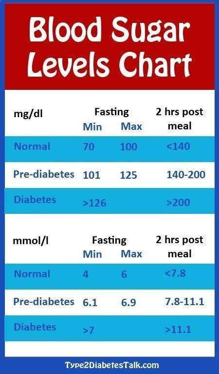 diabetes blood sugar levels chart body soul diabetes